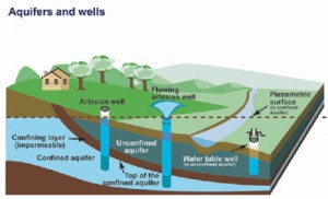 Aquifers and wells infographic
