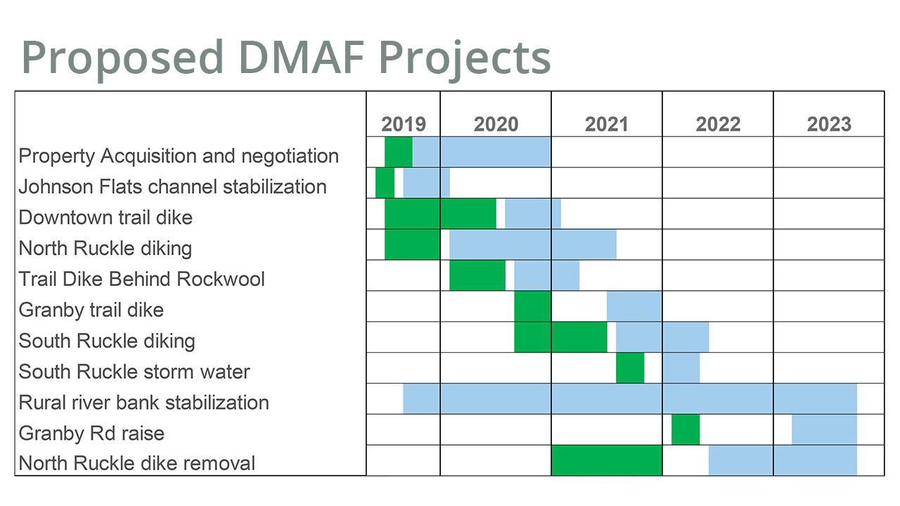 Proposed DMAF Projects