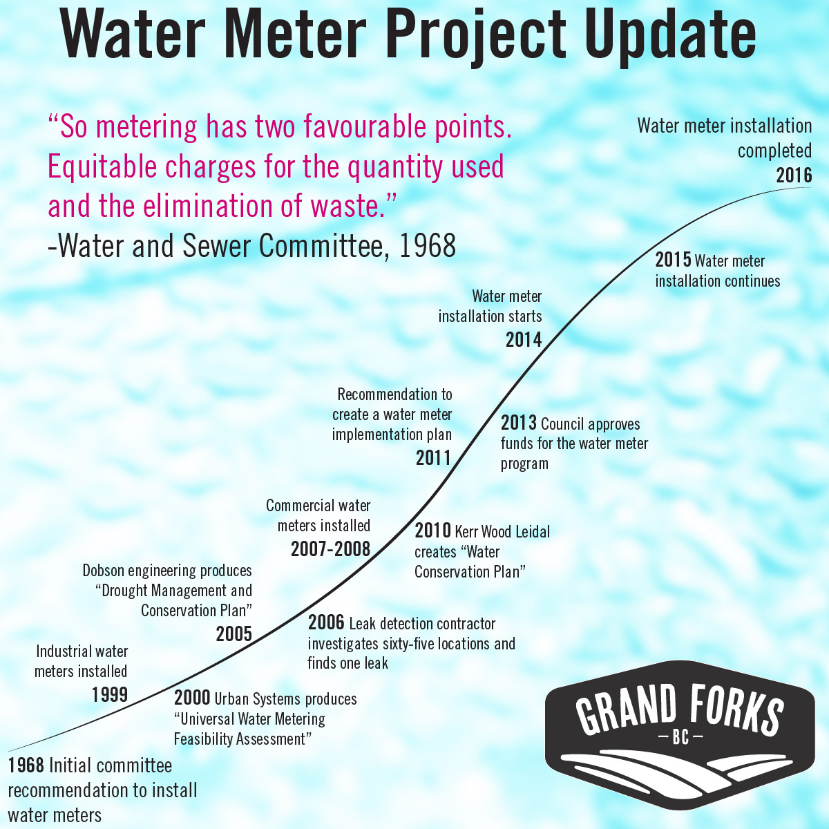 Water meter project timeline