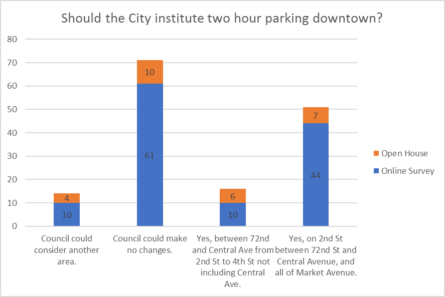 two hour parking graph